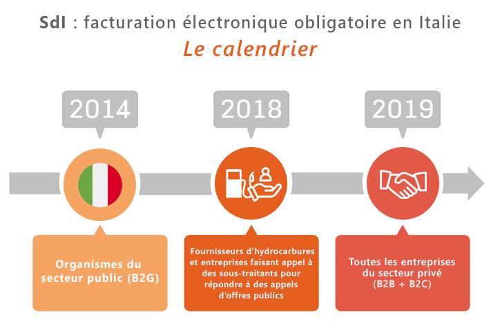 SdI : le calendrier de l'obligation de facturation électronique en Italie