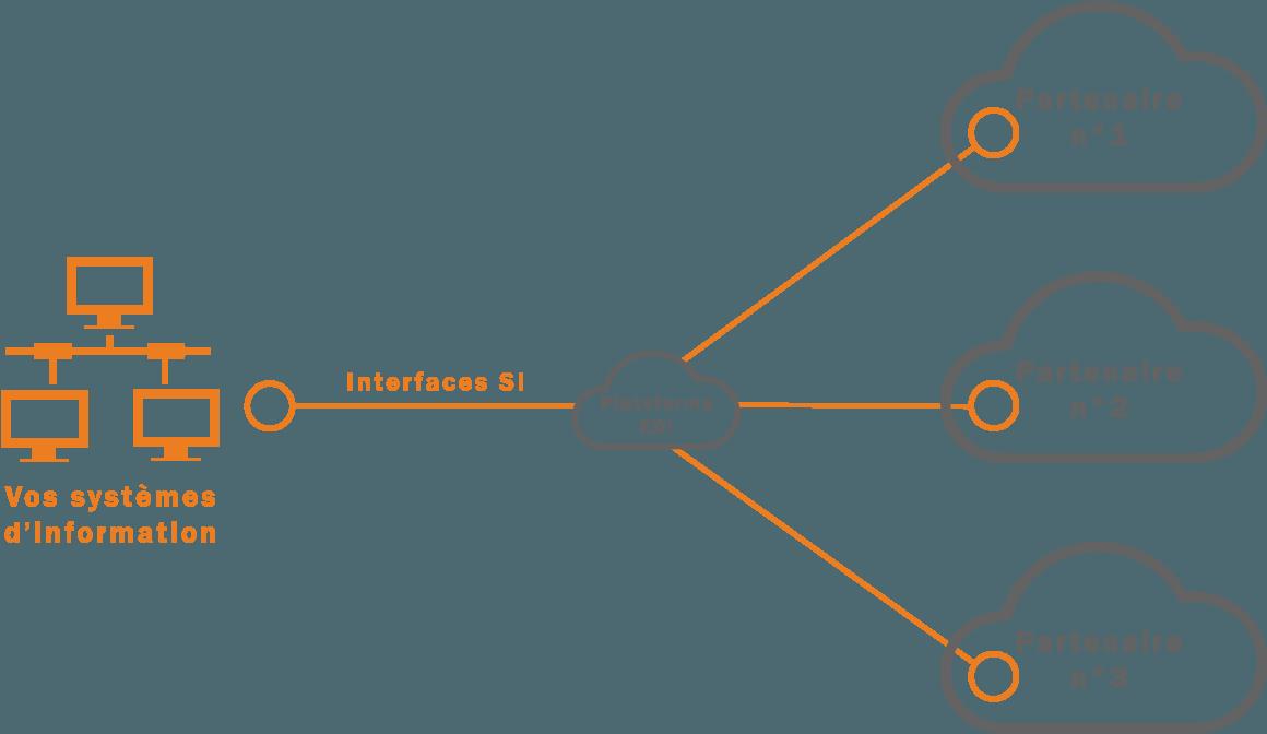 Schéma EDI mutualisé