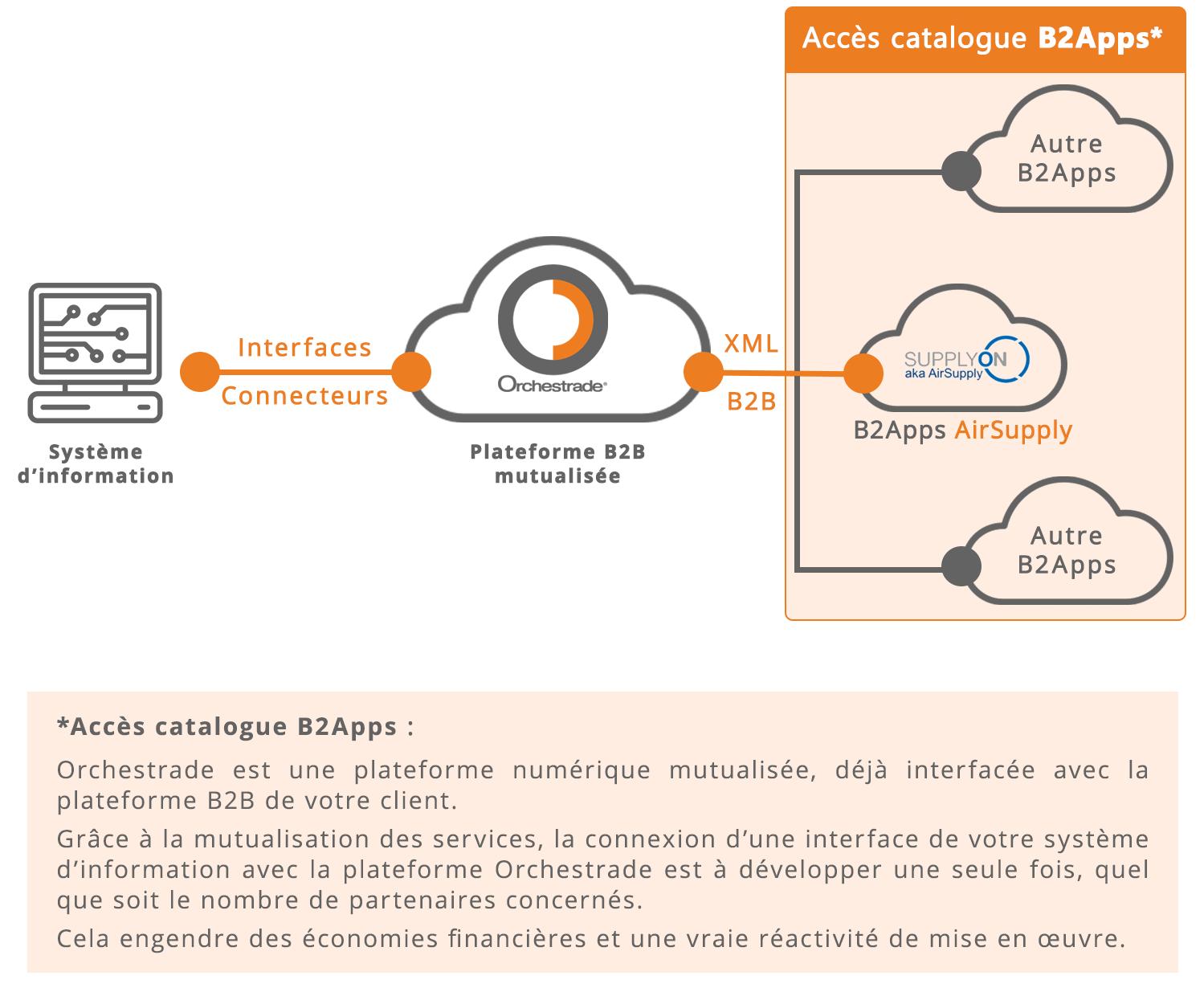 Connexion XML avec la plateforme AirSupply