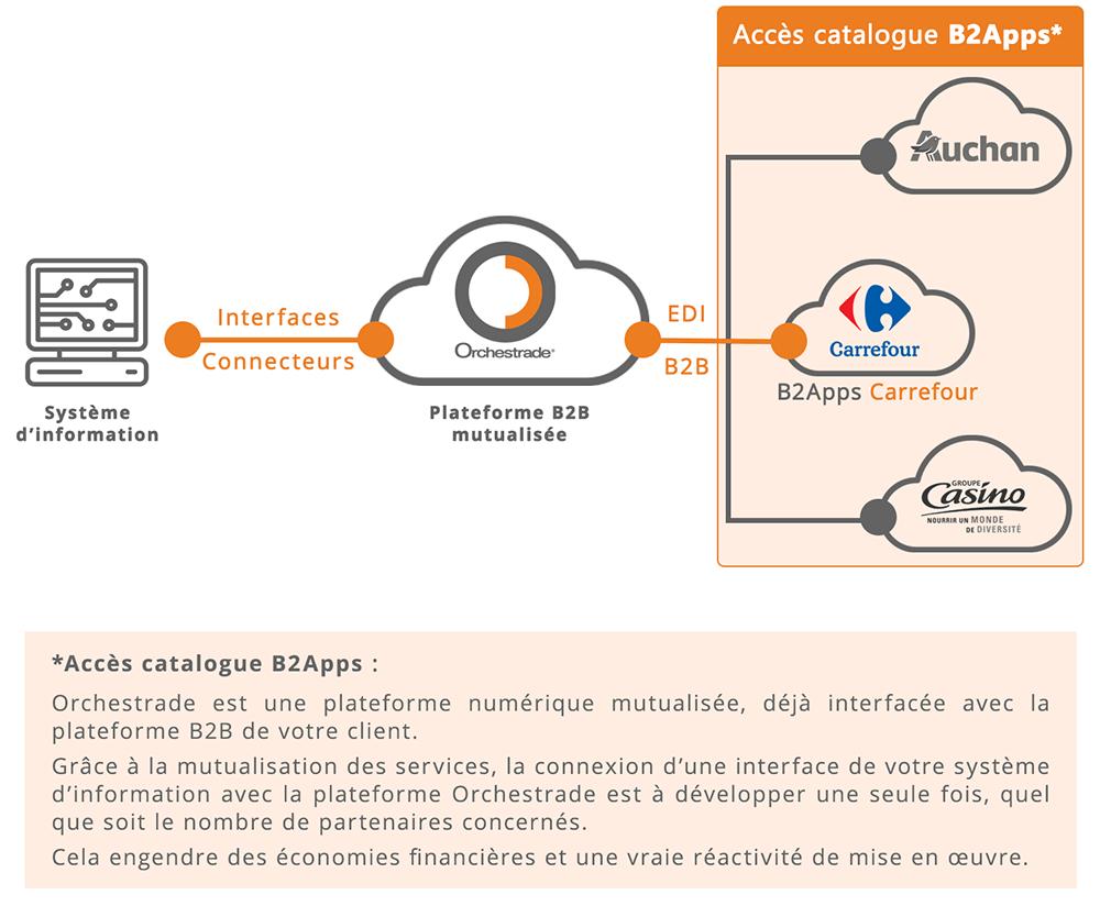 Connexion à la plateforme EDI Carrefour