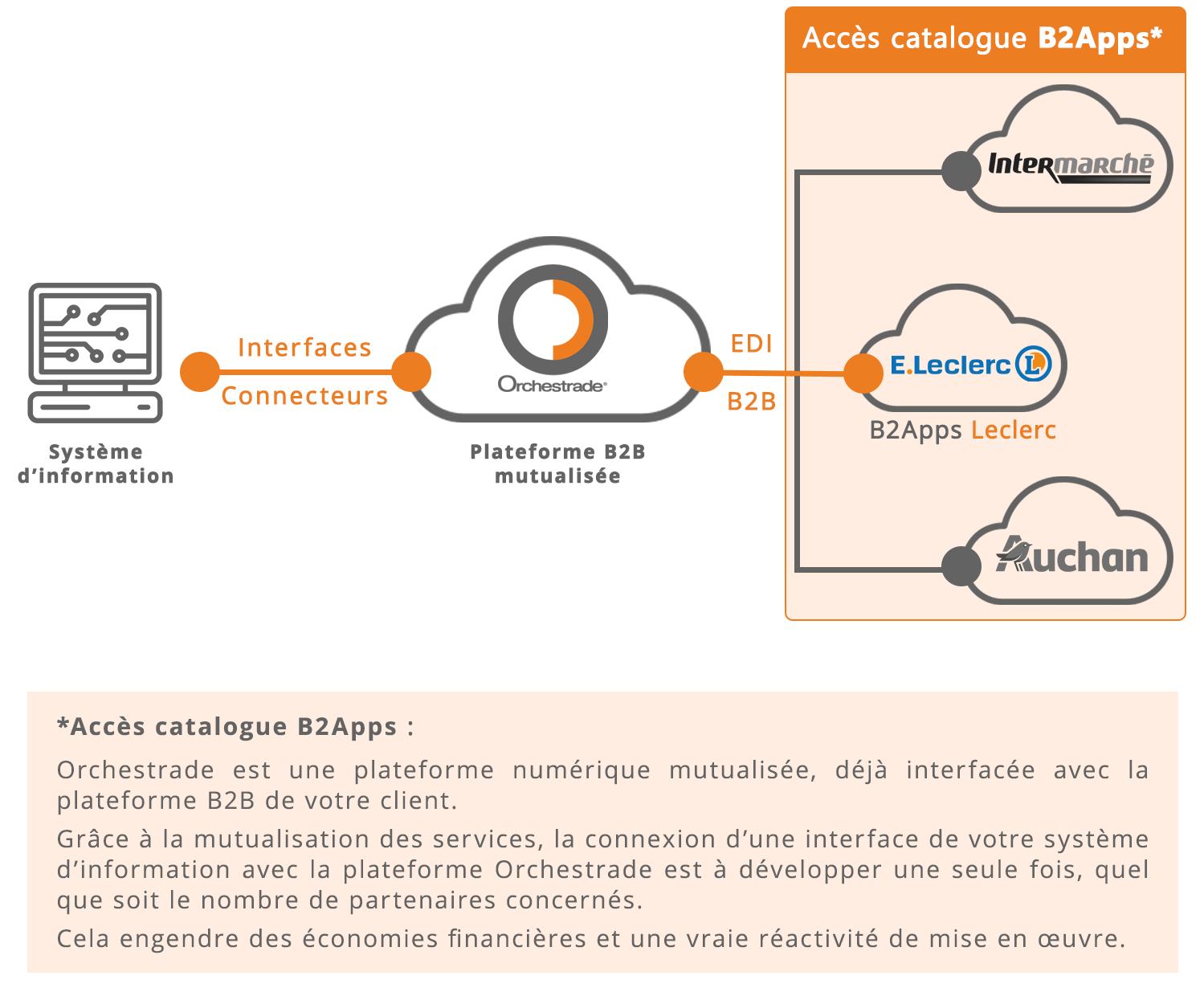 Connexion EDI avec la plateforme b2b leclerc