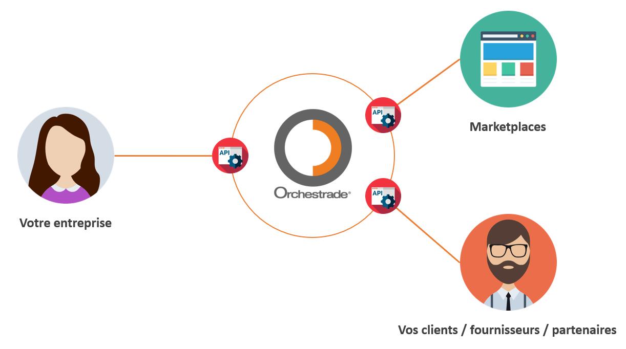 Échangez en temps réel vos données grâce à l'API